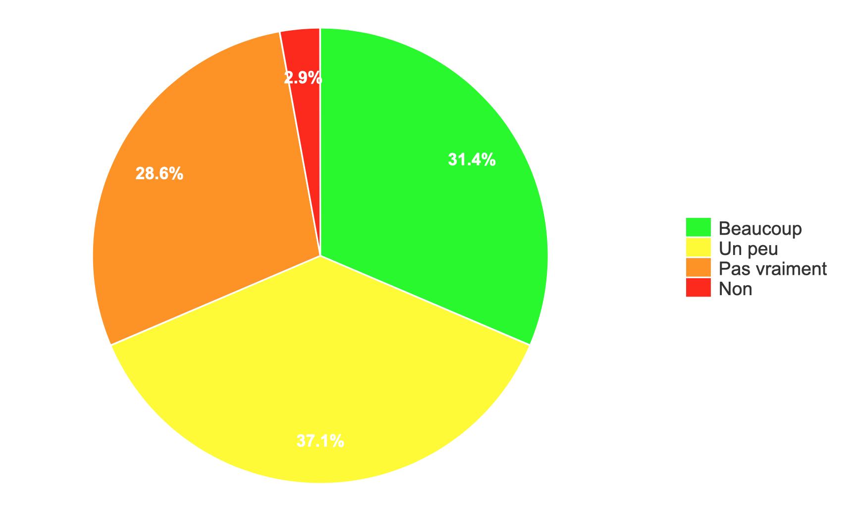 Rapport MPRI/parts/satisfaction.png