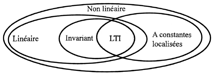 424-Systeme_Non_Lineaires/Cours/1/graph1.png