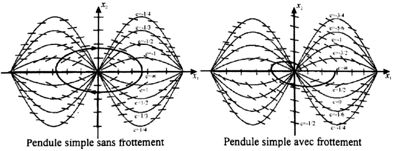 424-Systeme_Non_Lineaires/Cours/1/graph2.png
