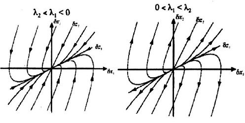 424-Systeme_Non_Lineaires/Cours/1/graph3.png