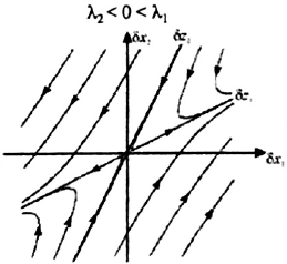 424-Systeme_Non_Lineaires/Cours/1/graph4.png