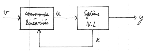 424-Systeme_Non_Lineaires/Cours/5/1.png