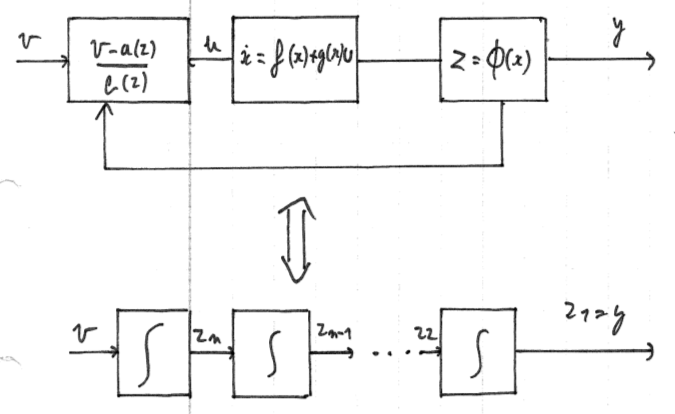 424-Systeme_Non_Lineaires/Cours/5/2.png