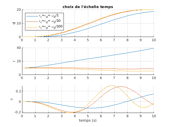 424-Systeme_Non_Lineaires/TP2/eps_choix.png