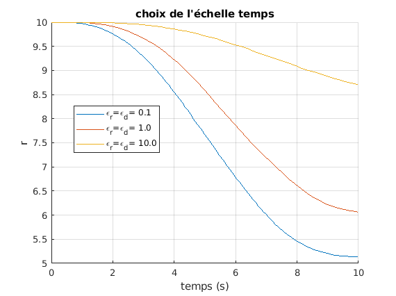 424-Systeme_Non_Lineaires/TP2/eps_r.png