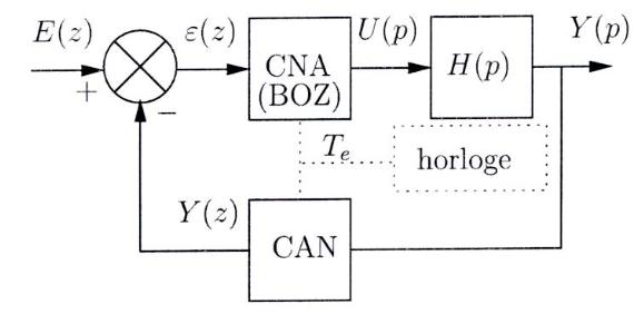 421-Controle_processus/TD/TD1/asservissementTD1.png