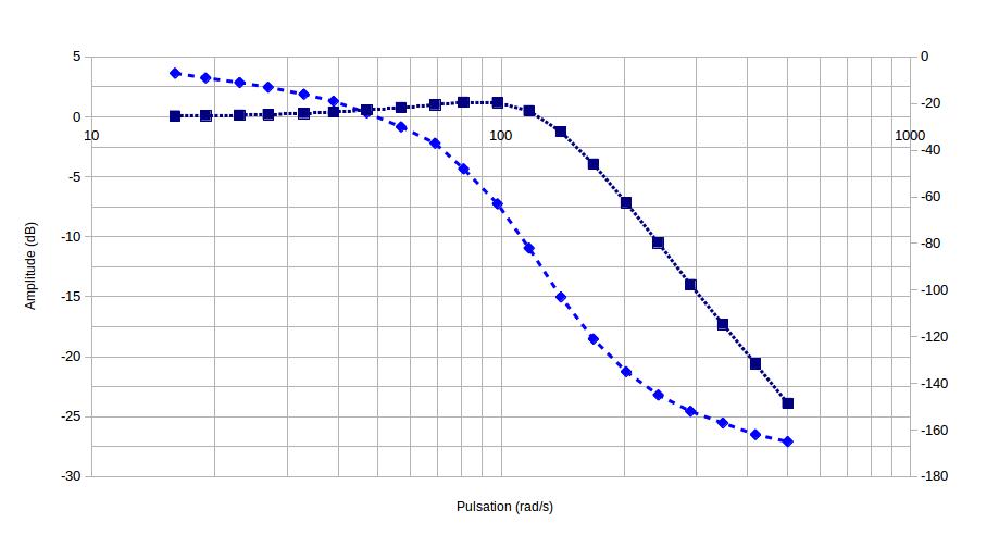 421-Controle_processus/TP/TP1/Bode1.png