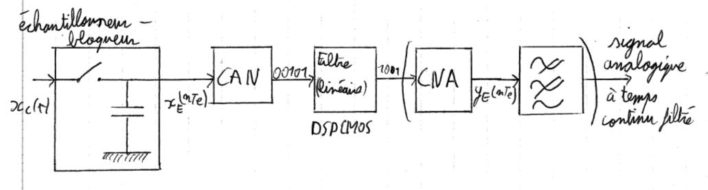 433-Electronique_transmission_numerique/Cours/3/1.png