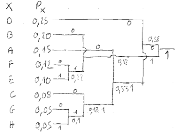 455-Codage_Sources/TD/TD1/arbre2.png