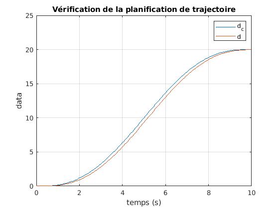 424-Systeme_Non_Lineaires/TP2/traj_plan.png