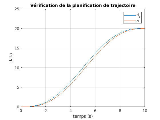 424-Systeme_Non_Lineaires/TP2/traj_plan_d.png