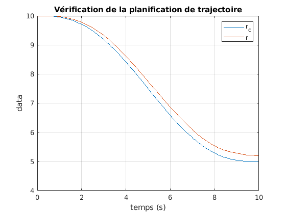 424-Systeme_Non_Lineaires/TP2/traj_plan_r.png