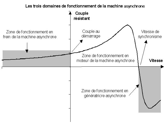 414-Energie_Renouvelable/Cours/Domaines_fonctionnement_MAs.png
