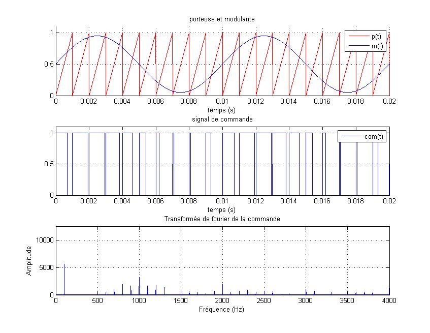 411-Actionneur_electrique/TP/TP2_2014/courbe1.png