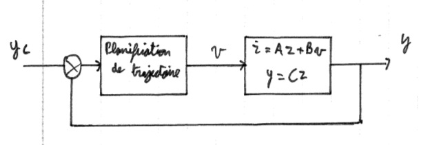 424-Systeme_Non_Lineaires/Cours/5/3.png