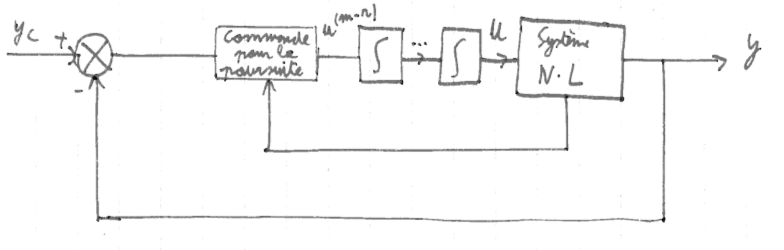 424-Systeme_Non_Lineaires/Cours/6/1.png
