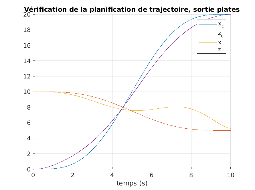 424-Systeme_Non_Lineaires/TP2/manip12.png
