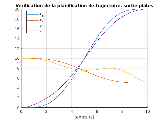 424-Systeme_Non_Lineaires/TP2/manip12e100.png