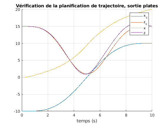 424-Systeme_Non_Lineaires/TP2/manip13e100.png