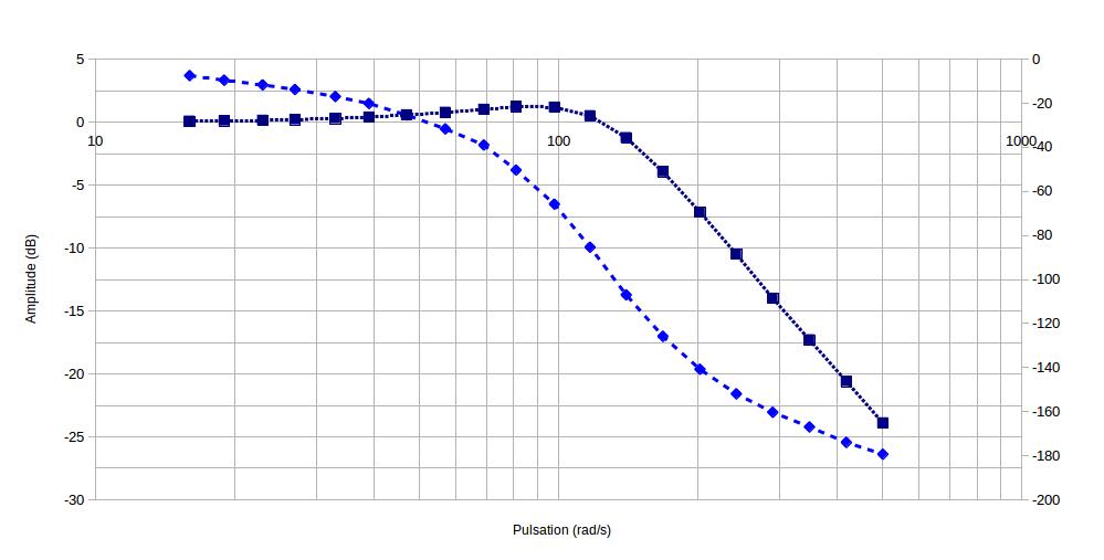 421-Controle_processus/TP/TP1/BodeTe1.png